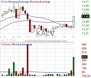 KALV - KalVista Pharmaceuticals Inc. 15 minute intraday candlestick chart with less than 1 minute delay