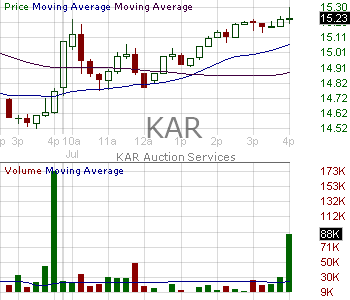 KAR - KAR Auction Services Inc 15 minute intraday candlestick chart with less than 1 minute delay