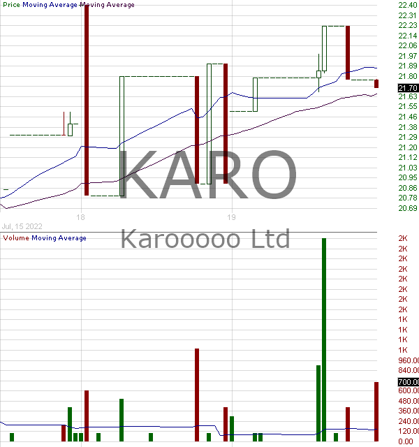 KARO - Karooooo Ltd. 15 minute intraday candlestick chart with less than 1 minute delay