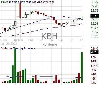 KBH - KB Home 15 minute intraday candlestick chart with less than 1 minute delay