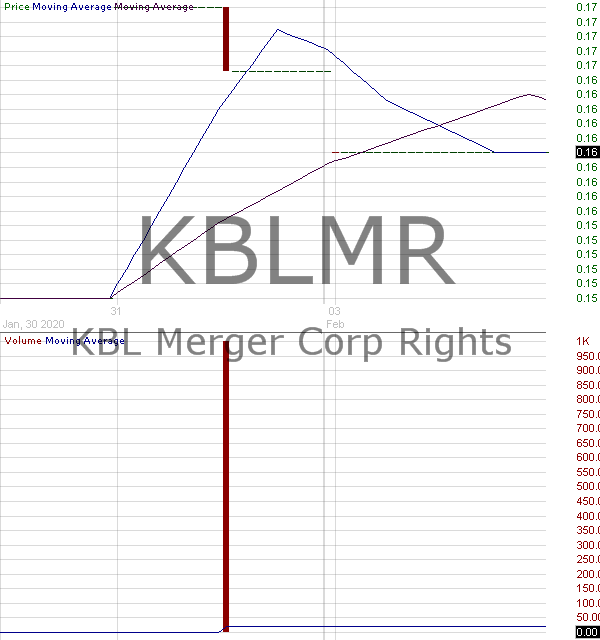 KBLMR - KBL Merger Corp. IV - Rights 15 minute intraday candlestick chart with less than 1 minute delay