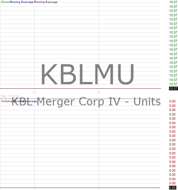 KBLMU - KBL Merger Corp. IV - Unit 15 minute intraday candlestick chart with less than 1 minute delay