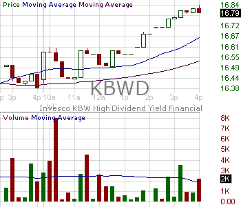 KBWD - Invesco KBW High Dividend Yield Financial ETF 15 minute intraday candlestick chart with less than 1 minute delay
