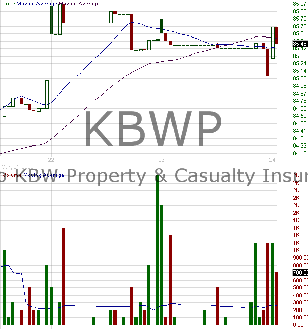 KBWP - Invesco KBW Property Casualty Insurance ETF 15 minute intraday candlestick chart with less than 1 minute delay