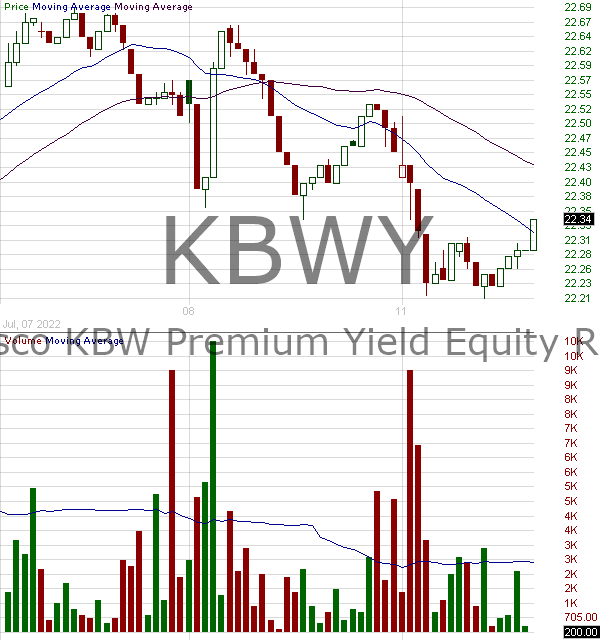 KBWY - Invesco KBW Premium Yield Equity REIT ETF 15 minute intraday candlestick chart with less than 1 minute delay