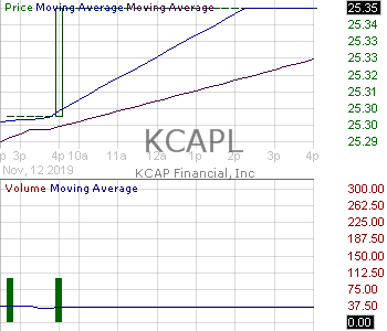 KCAPL - Portman Ridge Finance Corporation - 6.125 Notes due 2022 15 minute intraday candlestick chart with less than 1 minute delay