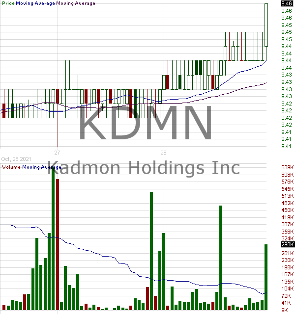 KDMN - Kadmon Holdings Inc. 15 minute intraday candlestick chart with less than 1 minute delay
