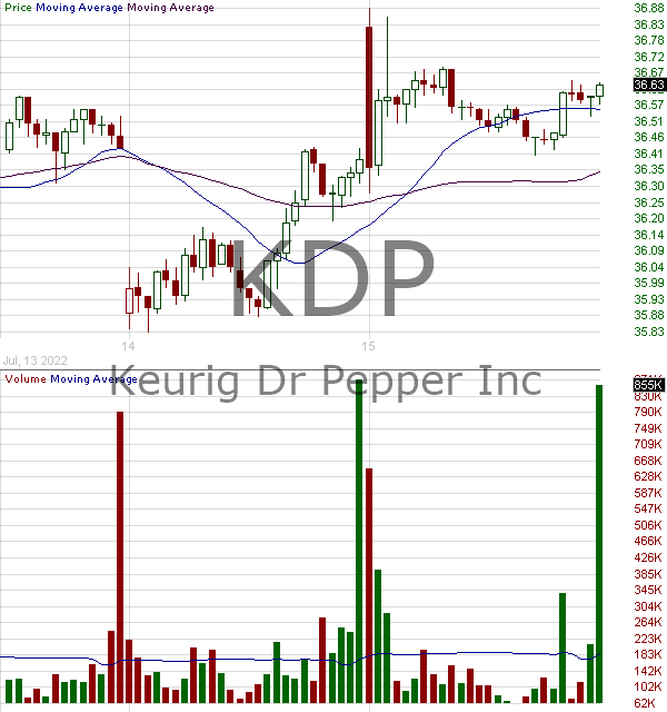 KDP - Keurig Dr Pepper Inc. 15 minute intraday candlestick chart with less than 1 minute delay