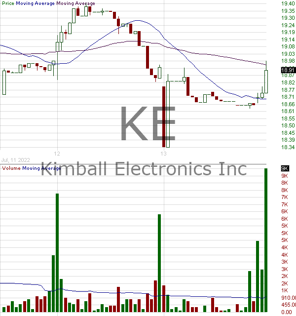 KE - Kimball Electronics Inc. 15 minute intraday candlestick chart with less than 1 minute delay