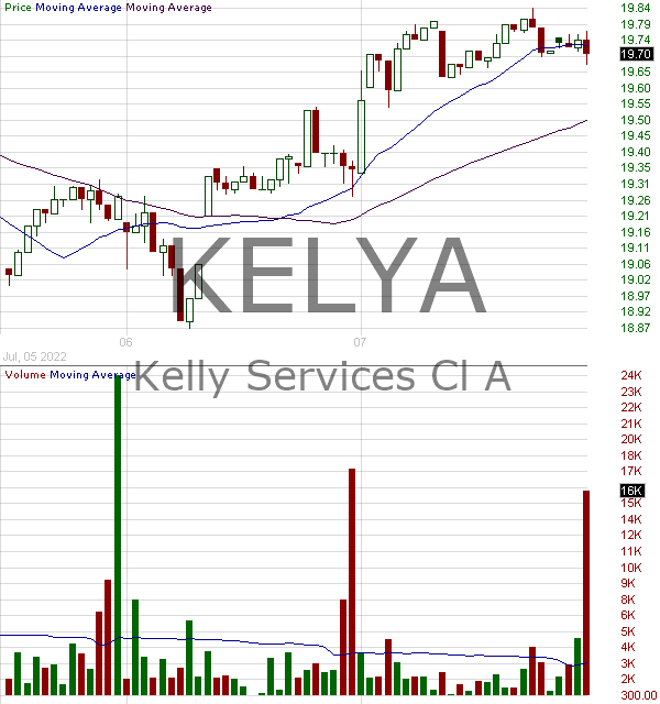 KELYA - Kelly Services Inc. 15 minute intraday candlestick chart with less than 1 minute delay