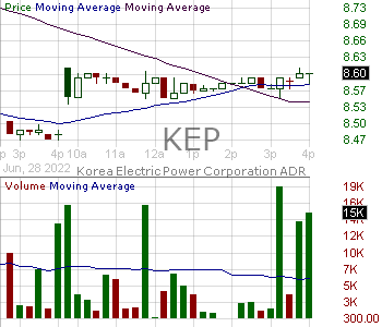 KEP - Korea Electric Power Corporation 15 minute intraday candlestick chart with less than 1 minute delay