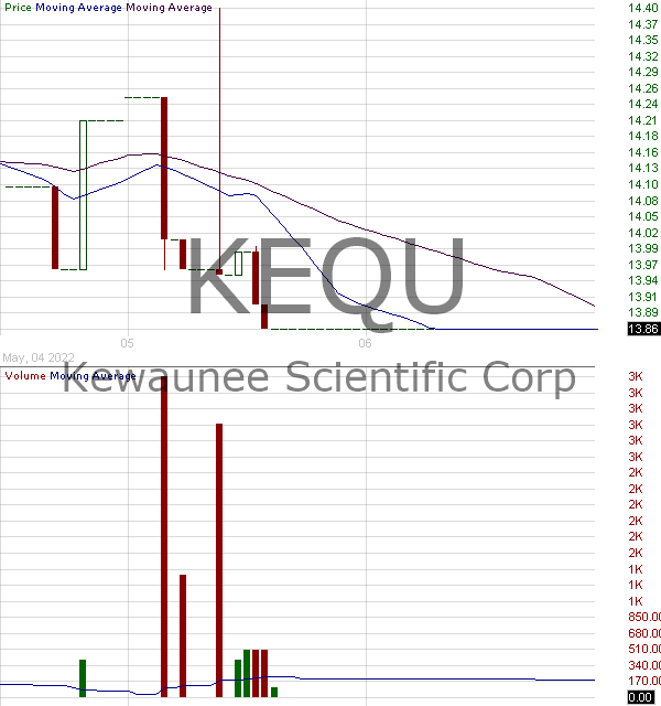 KEQU - Kewaunee Scientific Corporation 15 minute intraday candlestick chart with less than 1 minute delay