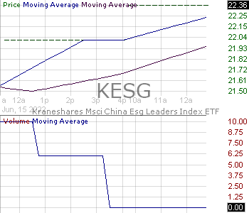 KESG - KraneShares MSCI China ESG Leaders Index ETF 15 minute intraday candlestick chart with less than 1 minute delay