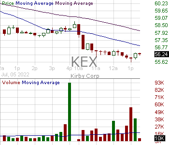 KEX - Kirby Corporation 15 minute intraday candlestick chart with less than 1 minute delay
