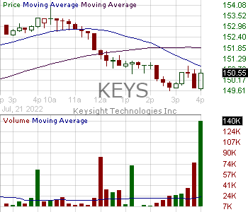 KEYS - Keysight Technologies Inc. 15 minute intraday candlestick chart with less than 1 minute delay