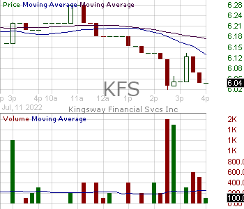 KFS - Kingsway Financial Services Inc. (DE) 15 minute intraday candlestick chart with less than 1 minute delay