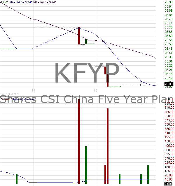 KFYP - KraneShares CICC China Leaders 100 Index ETF 15 minute intraday candlestick chart with less than 1 minute delay