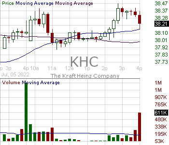 KHC - The Kraft Heinz Company 15 minute intraday candlestick chart with less than 1 minute delay