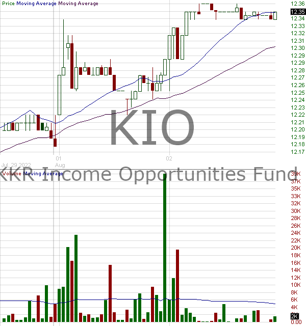 KIO - KKR Income Opportunities Fund Common Shares 15 minute intraday candlestick chart with less than 1 minute delay