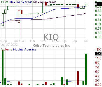 KIQ - Kelso Technologies Inc Ordinary Shares 15 minute intraday candlestick chart with less than 1 minute delay
