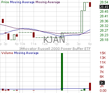 KJAN - Innovator ETFs Trust Russell 2000 Power Buffer ETF - January 15 minute intraday candlestick chart with less than 1 minute delay