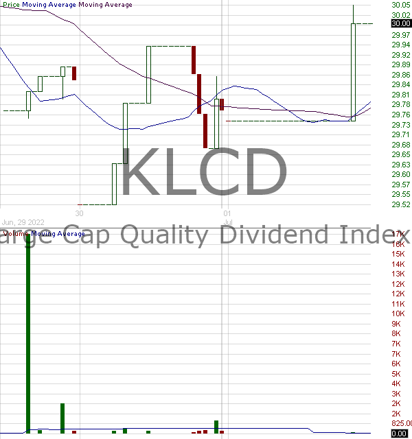 KLCD - KFA Large Cap Quality Dividend Index ETF 15 minute intraday candlestick chart with less than 1 minute delay