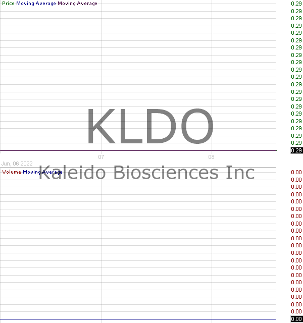 KLDO - Kaleido Biosciences Inc. 15 minute intraday candlestick chart with less than 1 minute delay