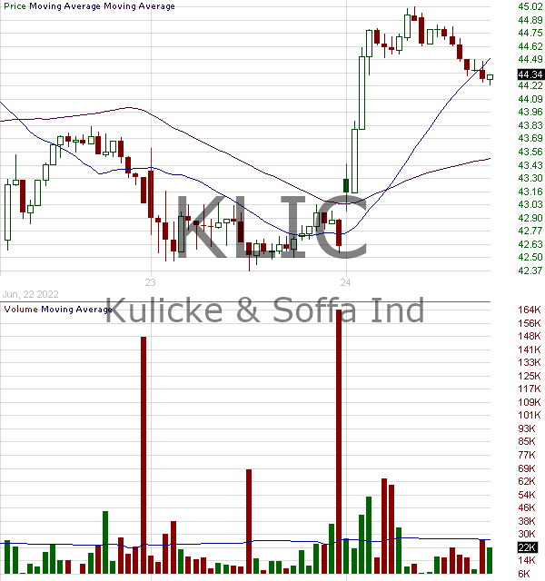 KLIC - Kulicke and Soffa Industries Inc. 15 minute intraday candlestick chart with less than 1 minute delay