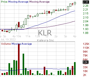 KLR - Kaleyra Inc. 15 minute intraday candlestick chart with less than 1 minute delay