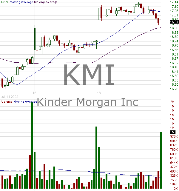 KMI - Kinder Morgan Inc. 15 minute intraday candlestick chart with less than 1 minute delay