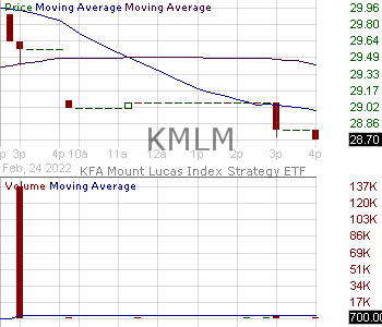 KMLM - KFA Mount Lucas Index Strategy ETF 15 minute intraday candlestick chart with less than 1 minute delay