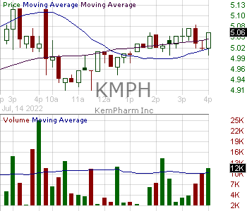 KMPH - KemPharm Inc. 15 minute intraday candlestick chart with less than 1 minute delay