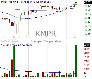 KMPR - Kemper Corporation 15 minute intraday candlestick chart with less than 1 minute delay