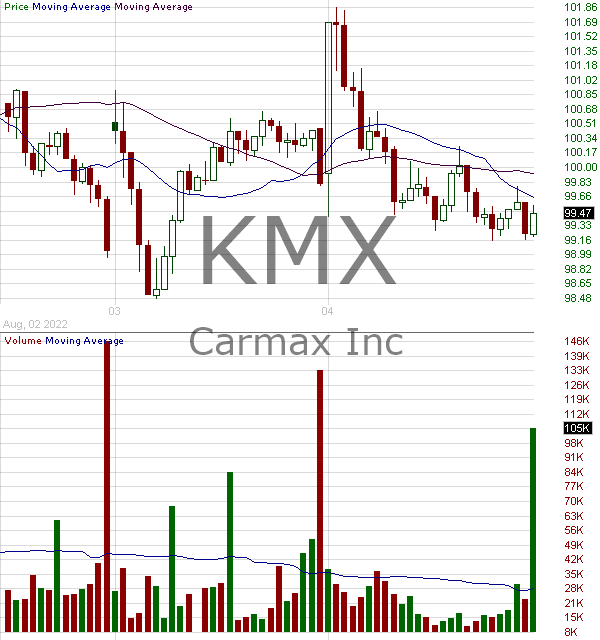 KMX - CarMax Inc 15 minute intraday candlestick chart with less than 1 minute delay