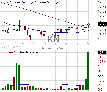 KN - Knowles Corporation 15 minute intraday candlestick chart with less than 1 minute delay