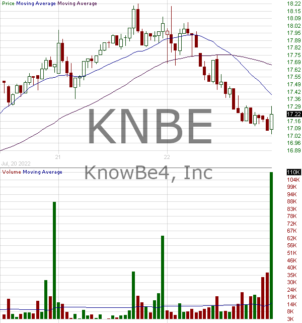 KNBE - KnowBe4 Inc. 15 minute intraday candlestick chart ~15 minute delay
