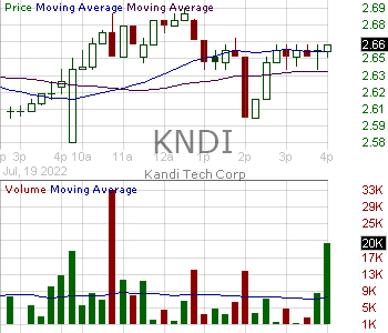 KNDI - Kandi Technologies Group Inc. 15 minute intraday candlestick chart with less than 1 minute delay