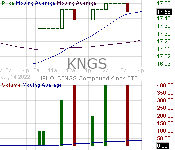 KNGS - UPHOLDINGS Compound Kings ETF 15 minute intraday candlestick chart with less than 1 minute delay