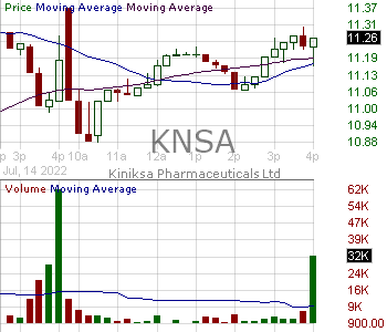 KNSA - Kiniksa Pharmaceuticals Ltd. 15 minute intraday candlestick chart with less than 1 minute delay