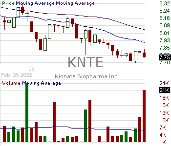 KNTE - Kinnate Biopharma Inc. 15 minute intraday candlestick chart with less than 1 minute delay