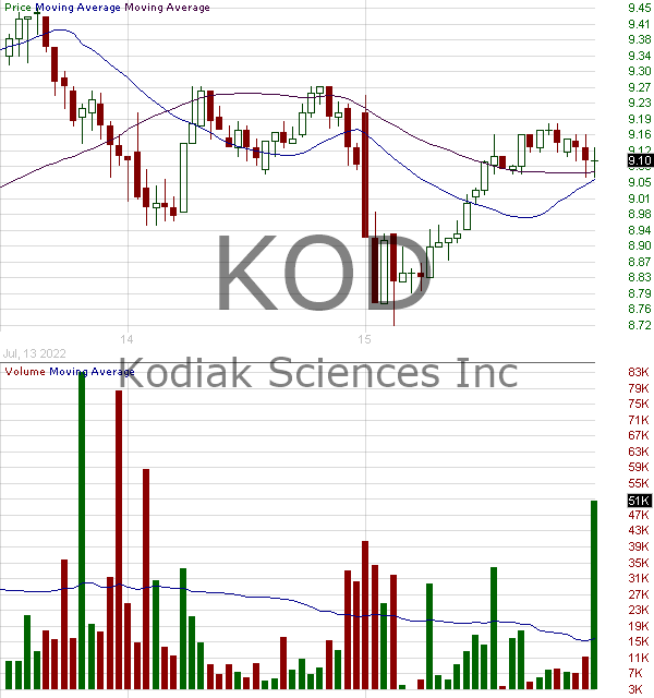 KOD - Kodiak Sciences Inc 15 minute intraday candlestick chart with less than 1 minute delay