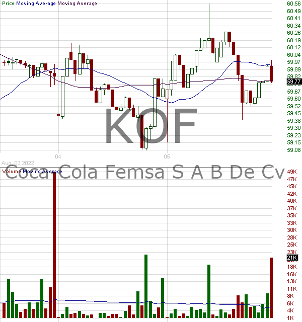 KOF - Coca Cola Femsa S.A.B. de C.V. American Depositary Shares each representing 10 Units (each Unit consists of 3 Series B Shares and 5 Series L Shares) 15 minute intraday candlestick chart with less than 1 minute delay