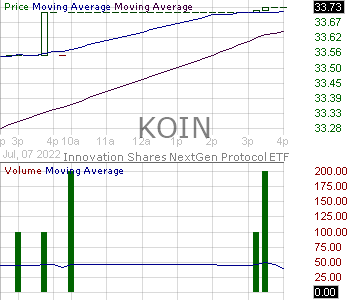 KOIN - Innovation Shares NextGen Protocol ETF 15 minute intraday candlestick chart with less than 1 minute delay
