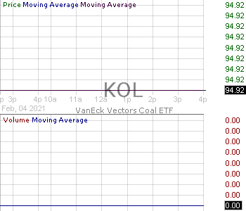 KOL - VanEck Vectors Coal ETF 15 minute intraday candlestick chart with less than 1 minute delay