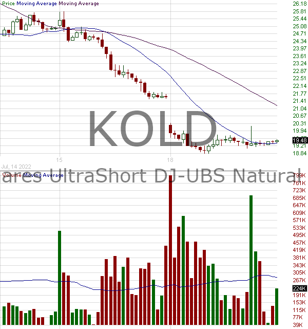 KOLD - ProShares UltraShort Bloomberg Natural Gas 15 minute intraday candlestick chart with less than 1 minute delay