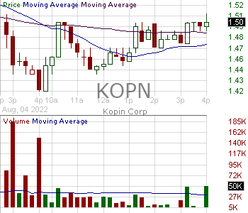 KOPN - Kopin Corporation 15 minute intraday candlestick chart with less than 1 minute delay