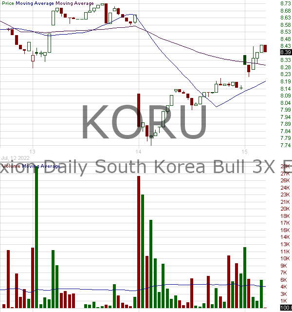 KORU - Direxion Daily South Korea Bull 3X Shares 15 minute intraday candlestick chart with less than 1 minute delay