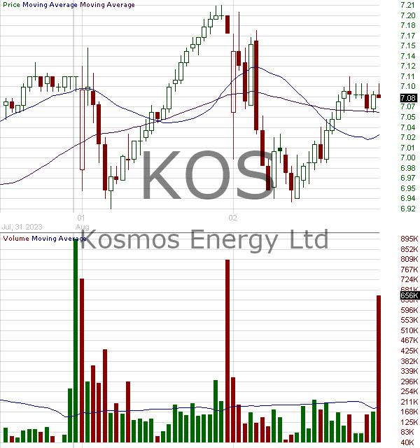 KOS - Kosmos Energy Ltd. Common Shares (DE) 15 minute intraday candlestick chart ~15 minute delay