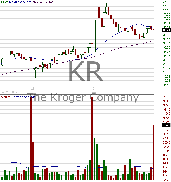 KR - Kroger Company 15 minute intraday candlestick chart with less than 1 minute delay