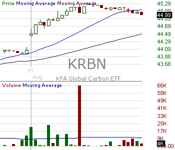 KRBN - KraneShares Global Carbon ETF 15 minute intraday candlestick chart with less than 1 minute delay